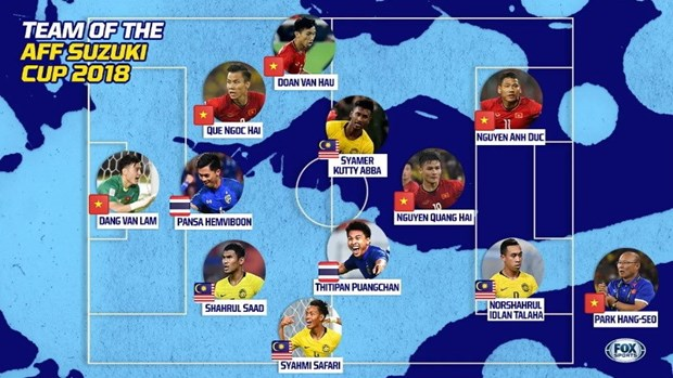 Five Vietnamese players named in AFF Cup team of tournament hinh anh 2