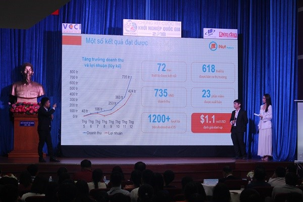 Six projects enter final round of national startup competition hinh anh 1