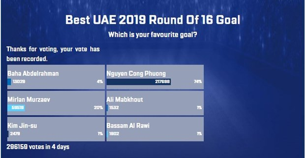 Vietnamese striker tops best goal poll for Asian Cup's Round of 16 hinh anh 2