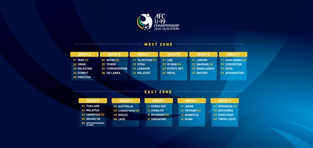 Players gear up for AFC U19 Championship 2020 Qualifiers hinh anh 1