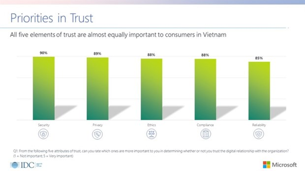 Only 32% of Vietnamese consumers trust personal data security hinh anh 1