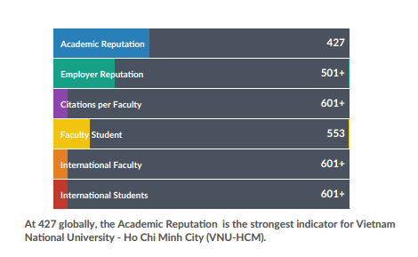 Two Vietnamese universities keep places in world's top 1,000 hinh anh 1