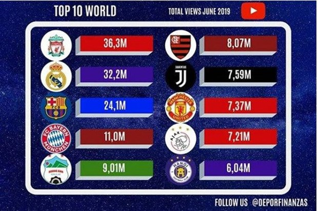 HAGL, Hanoi FC most viewed clubs on YouTube hinh anh 1
