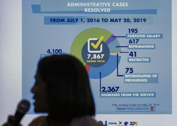 Philippines: Nearly 8,000 policemen punished over drug killings hinh anh 1