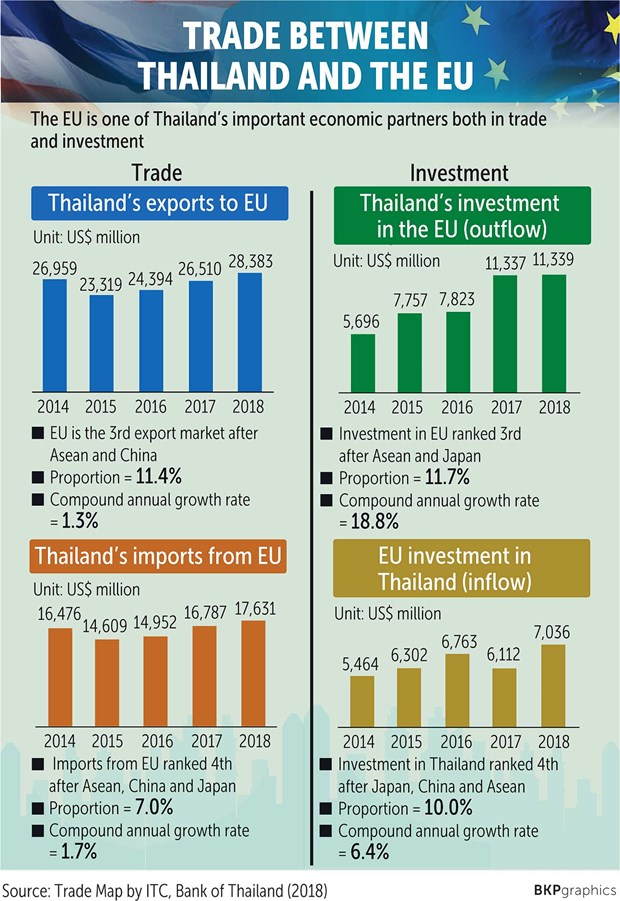 FTA with EU likely to increase Thailand's GDP by 1.7 percent hinh anh 1