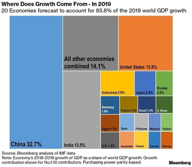 Vietnam among world's top 20 growth drivers hinh anh 1