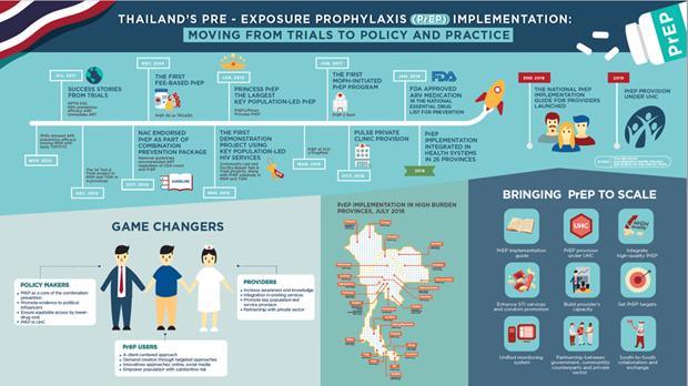 PrEP HIV-prevention med makes progress in Thailand hinh anh 1