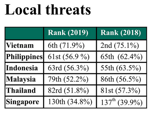 Cybersecurity in Vietnam sees positive changes in 2019 hinh anh 1