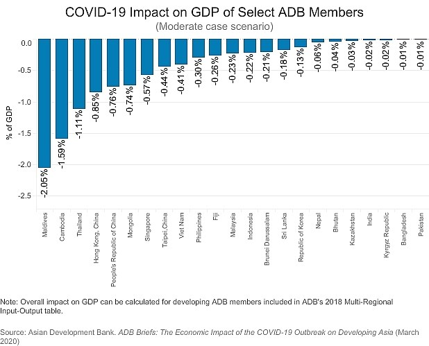 ADB: Vietnam to lose 0.41 percent of GDP due to COVID-19 hinh anh 1