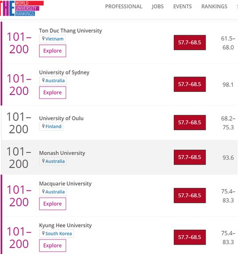 Vietnam's university named in top 200 of THE Impact Rankings–Quality Education hinh anh 1