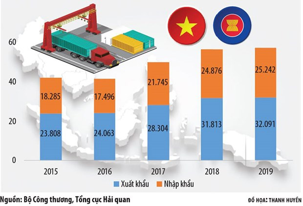 ASEAN membership fuels Vietnam's trade with regional markets hinh anh 1