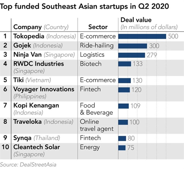 Start-up investment in Southeast Asia doubles despite COVID-19 hinh anh 1