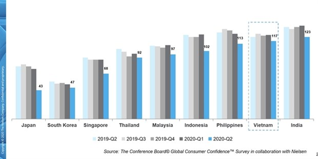 Vietnamese consumers become the most avid savers globally hinh anh 1