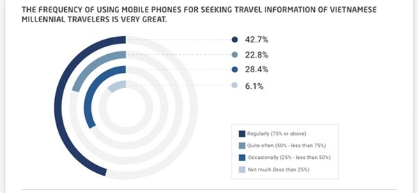 Vietnamese millennial travellers consider mobile devices essential during trips hinh anh 1