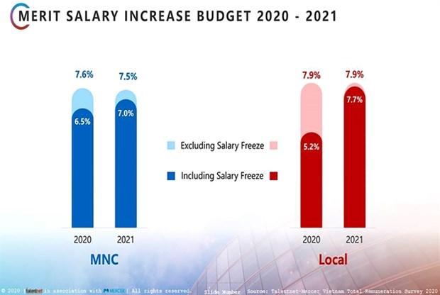Salary increases in 2020 lowest in 10 years: survey hinh anh 1