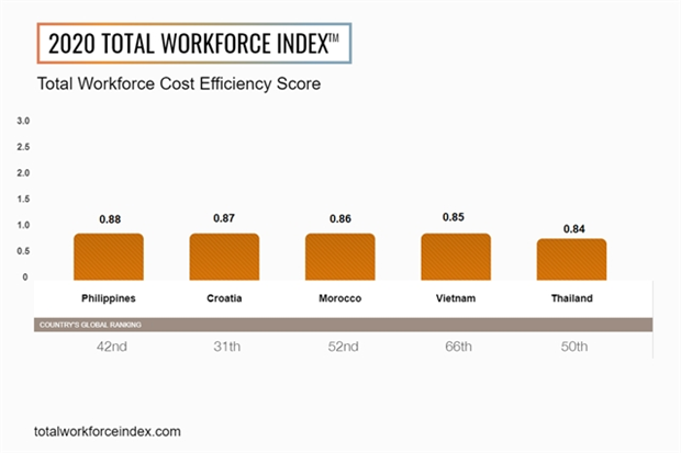 Vietnam in top five markets globally for cost efficiency hinh anh 1