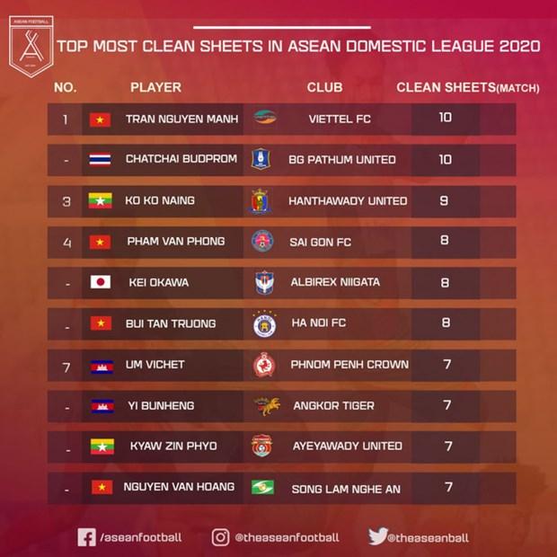 Vietnamese goalkeeper tops clean sheet list among ASEAN leagues hinh anh 1