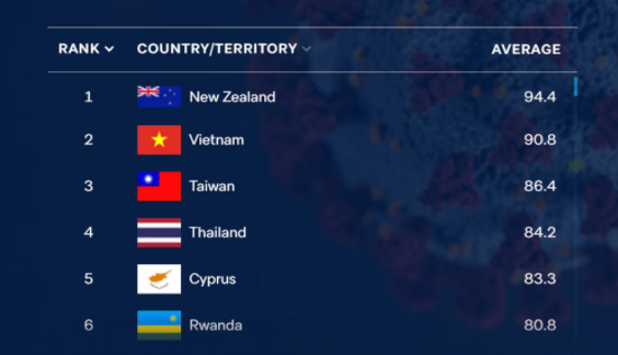 Thailand ranked 4th in world in terms of handling COVID-19 pandemic hinh anh 1