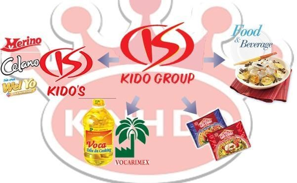 KIDO Group aims for profit of 800 billion VND in 2021 hinh anh 1