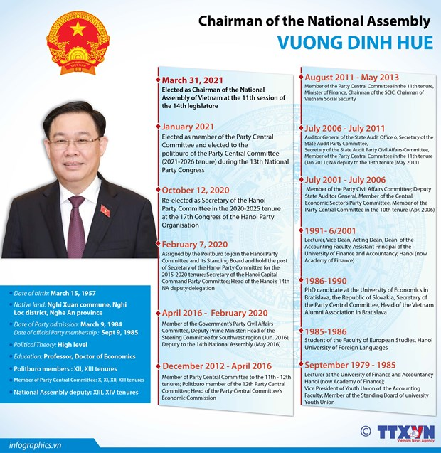 Vuong Dinh Hue elected as Chairman of NA, National Election Council hinh anh 1