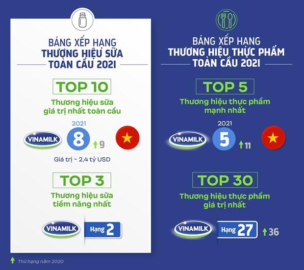 Vinamilk represents ASEAN in Top Valuable Global Brands in 2021 hinh anh 2