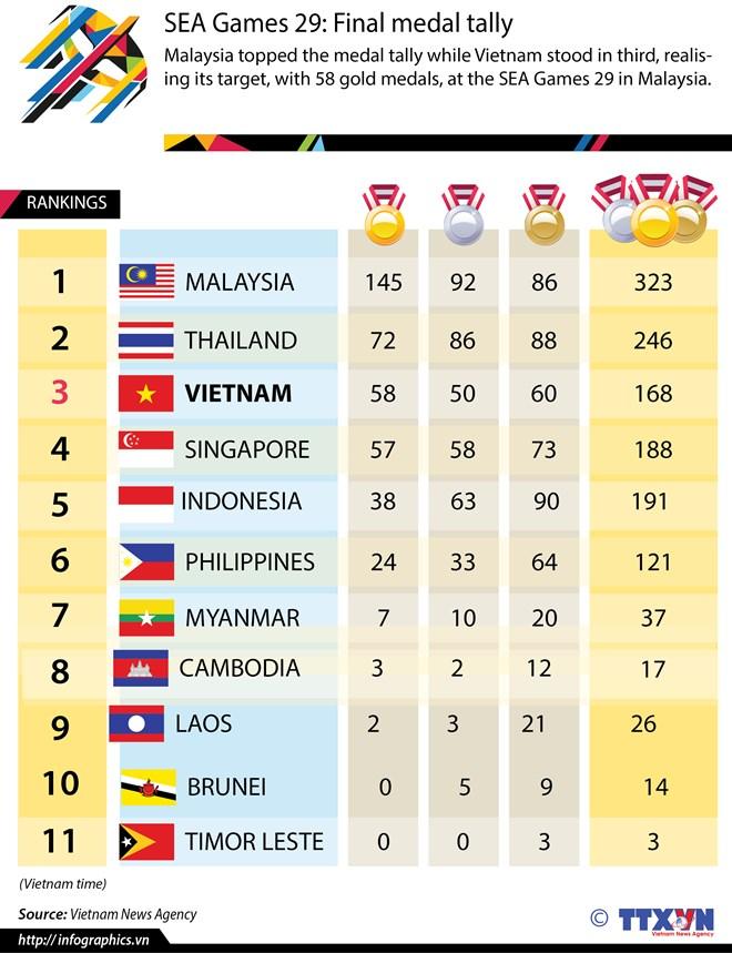 SEA Games 29: Final medal tally   Vietnam+ (VietnamPlus)