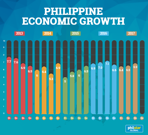 Philippine Economy Grows By 6.9 Percent In Q3