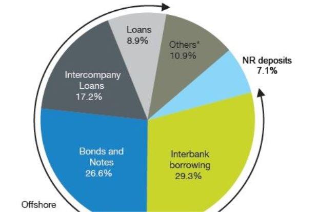 Malaysia: External debt exceeds 65 percent of GDP | Vietnam+