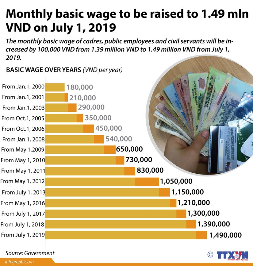 Monthly basic wage to be raised to 1.49 million VND on July 1, 2019 hinh anh 1