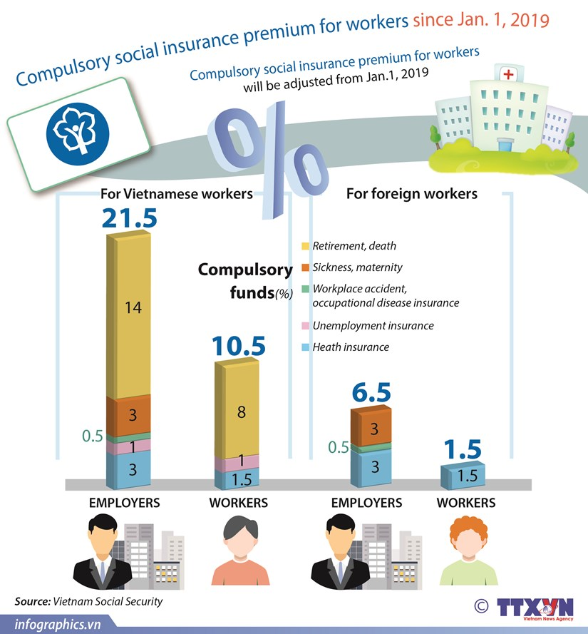 Compulsory social insurance premium to be adjusted hinh anh 1