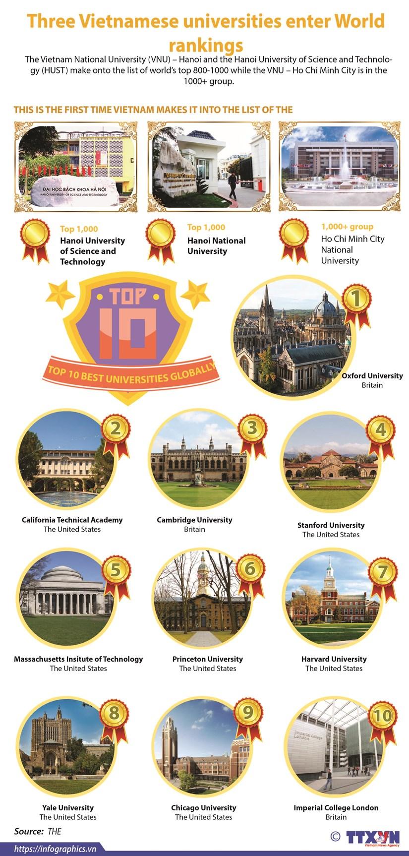Three Vietnamese universities enter World rankings hinh anh 1