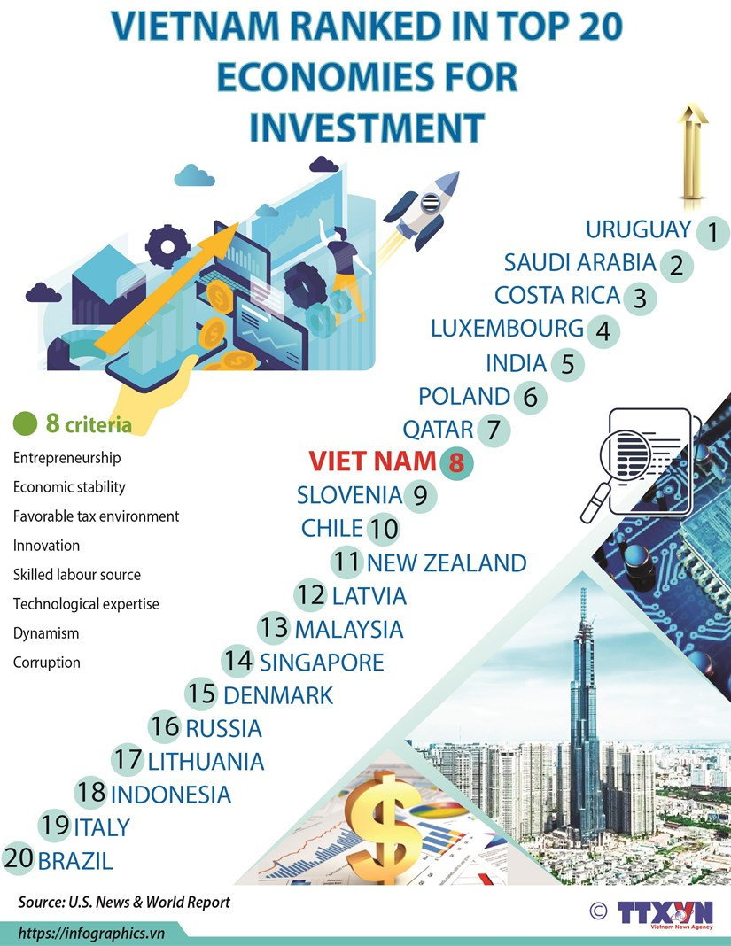 Vietnam ranked in top 20 economies for investment hinh anh 1