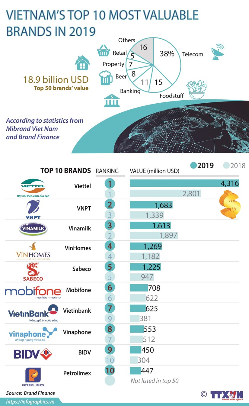 Vietnam's top 10 most valuable brands in 2019 hinh anh 1