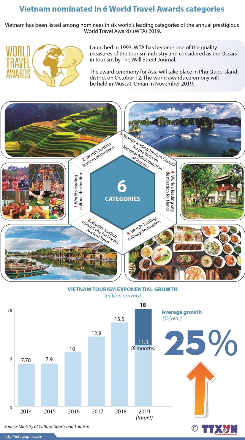 Vietnam nominated in 6 World Travel Awards categories hinh anh 1