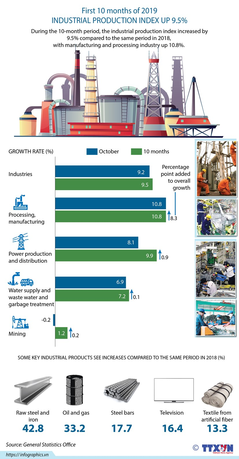Industrial production increases 9.5% hinh anh 1