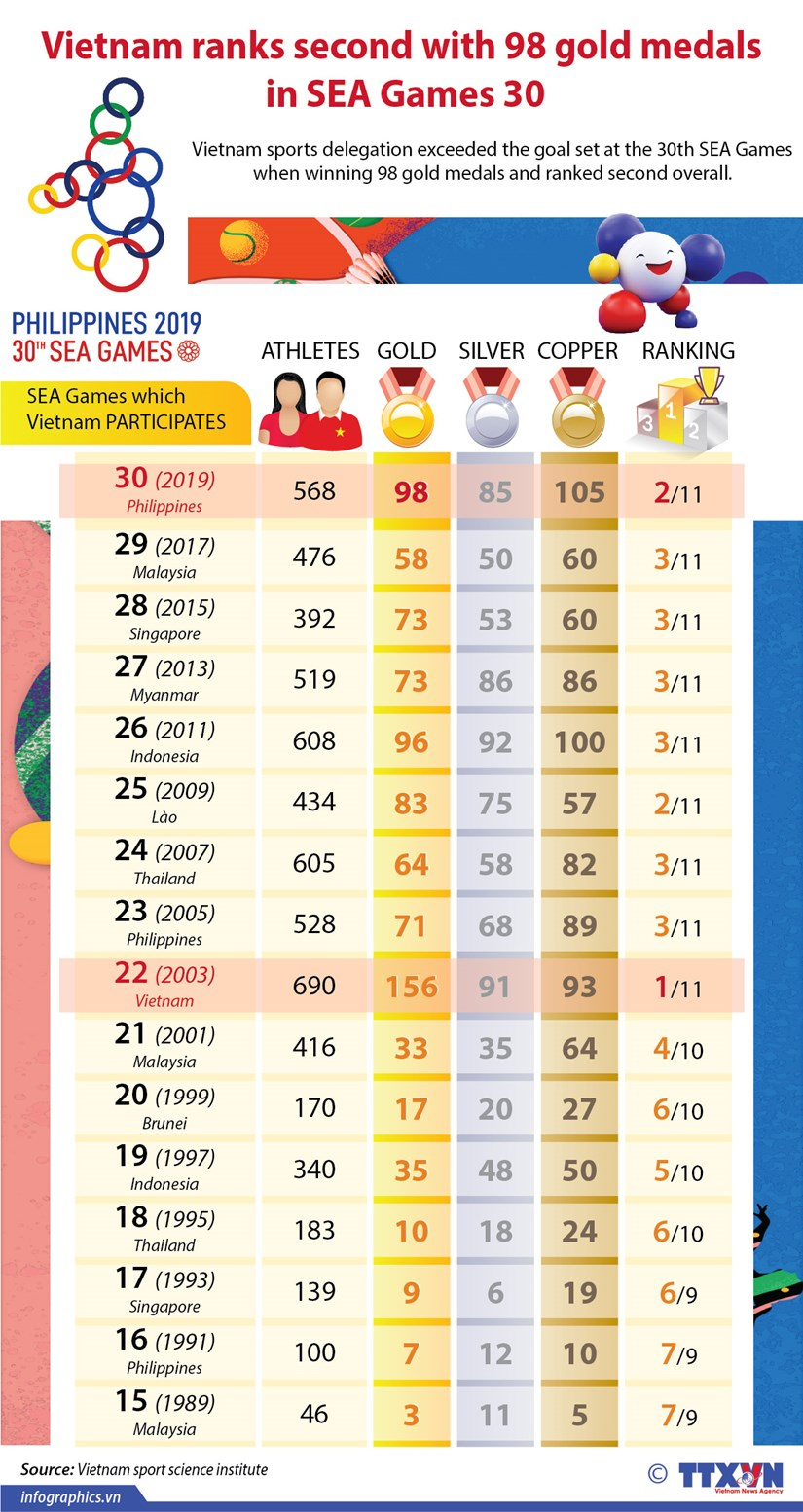 Vietnam ranks second with 98 golds in SEA Games 30 hinh anh 1