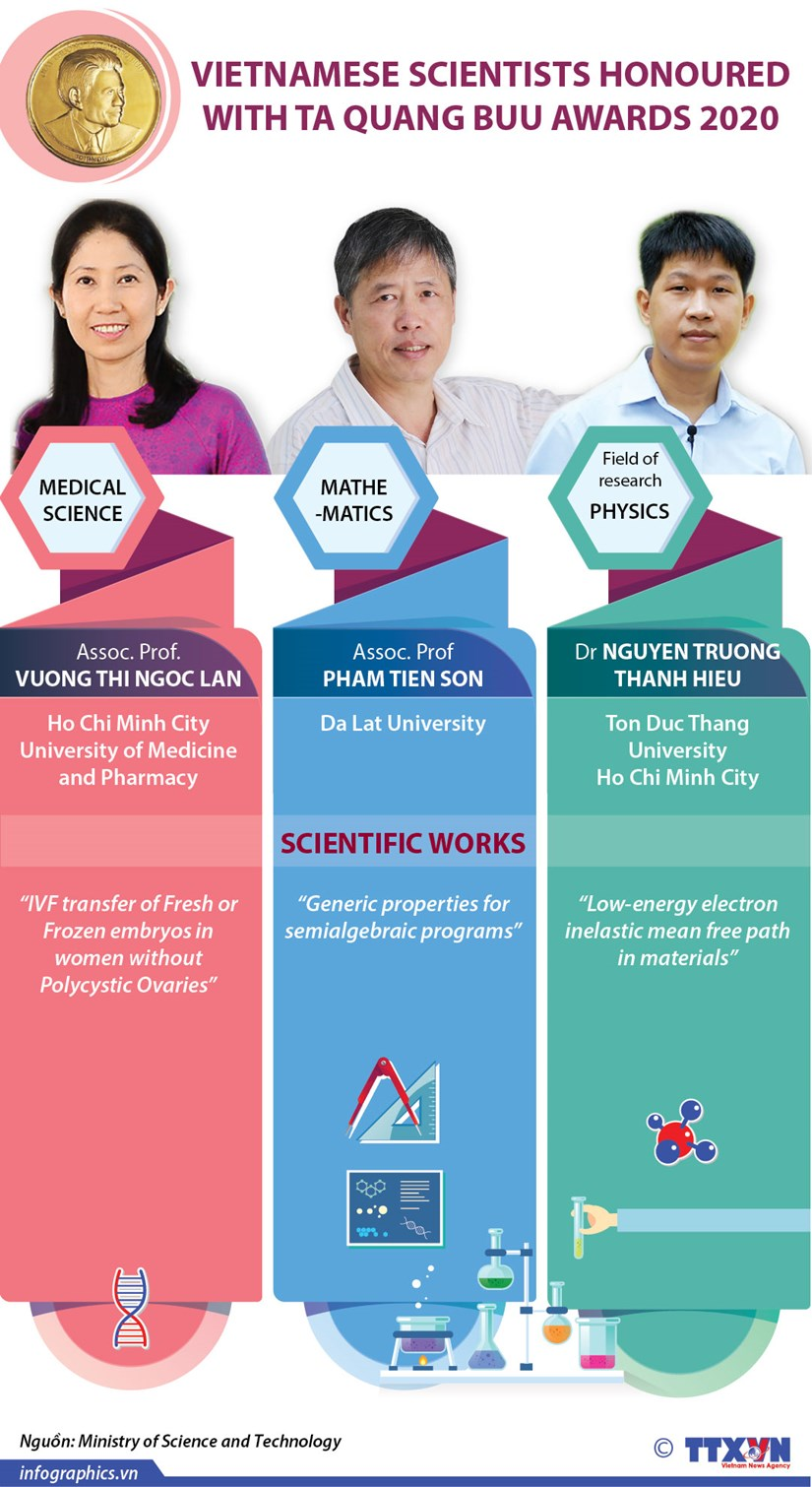 Vietnamese scientists honoured with Ta Quang Buu Award 2020 hinh anh 1