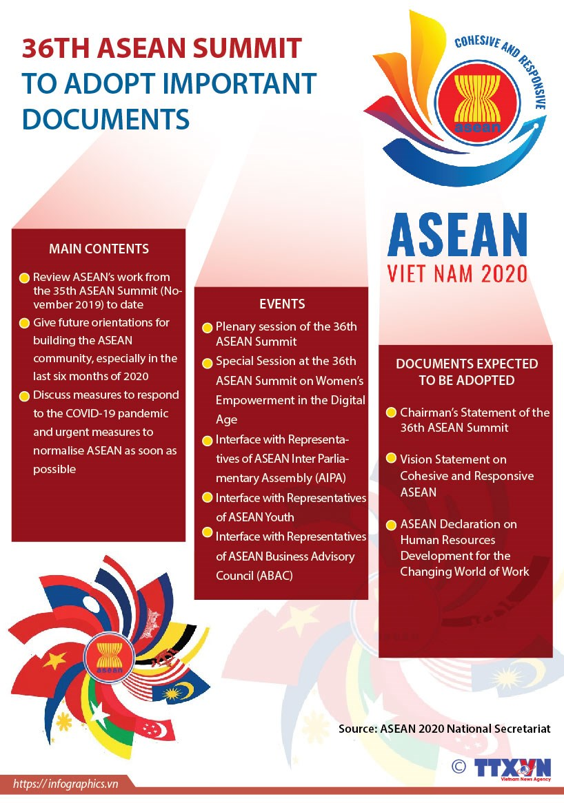 36th ASEAN Summit to adopt important documents hinh anh 1