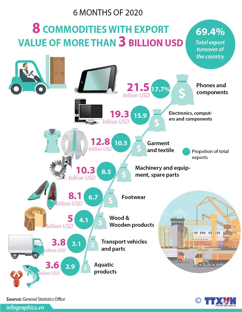 8 commodities with export value of over 3 billion USD hinh anh 1