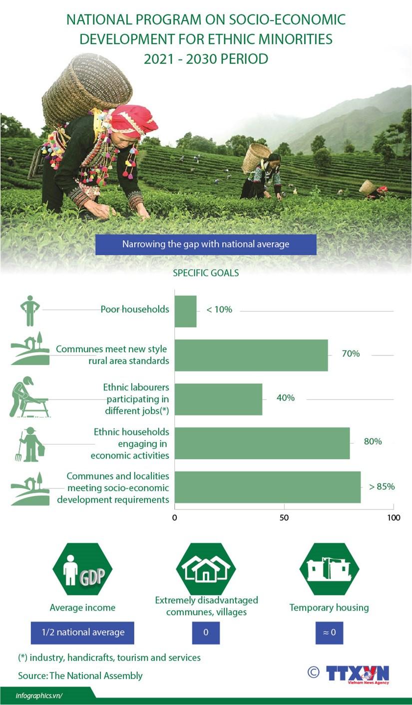 National programme on socio-economic development for ethnic minorities 2021-2030 period hinh anh 1
