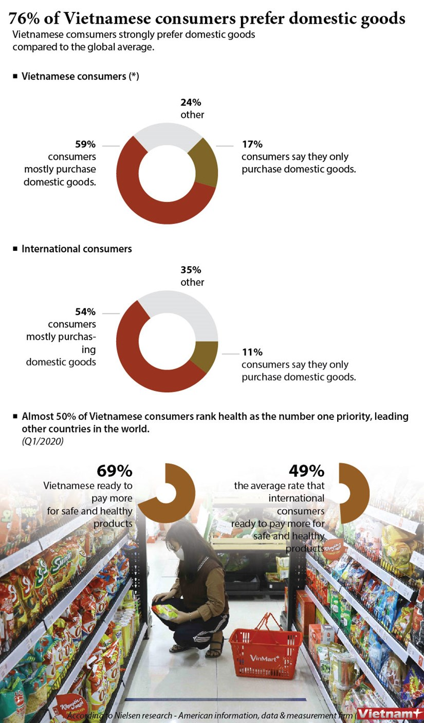 Majority of Vietnamese consumers prefer domestic goods hinh anh 1