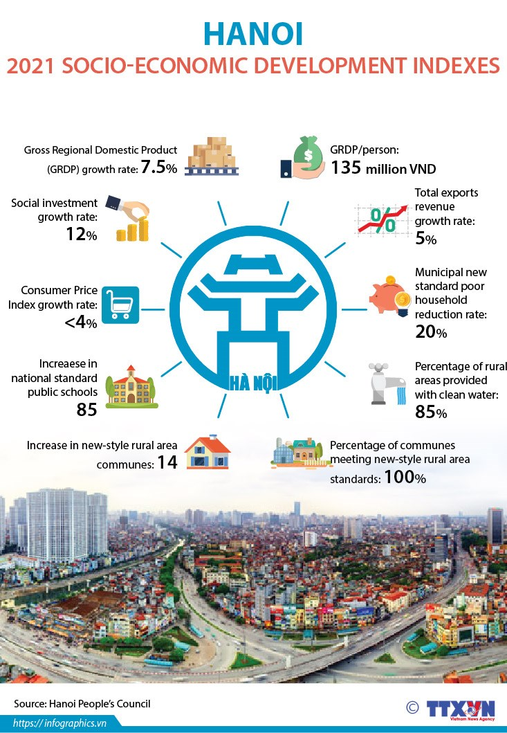 Hanoi 2021 socio-economic development indexes hinh anh 1
