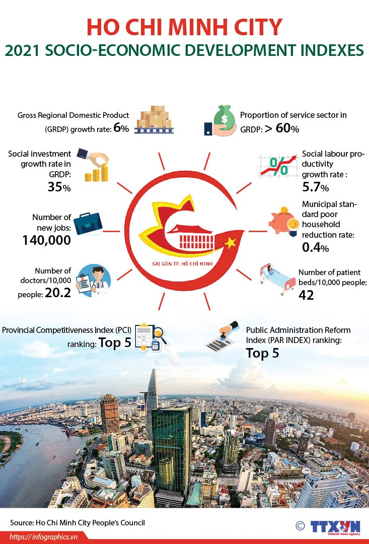 HCM City sets economic growth target of 6 percent for 2021 hinh anh 1