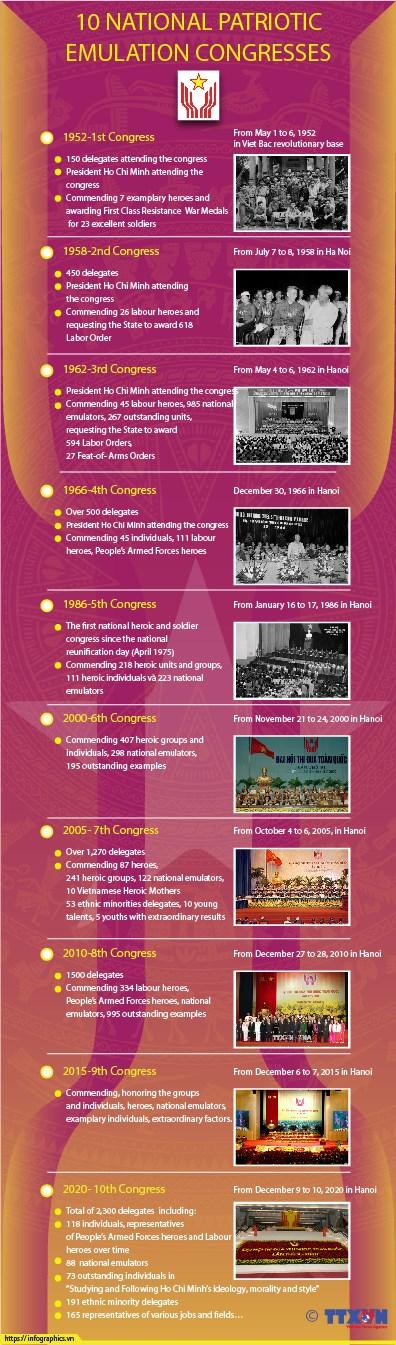 10 National Patriotic Emulation Congresses hinh anh 1