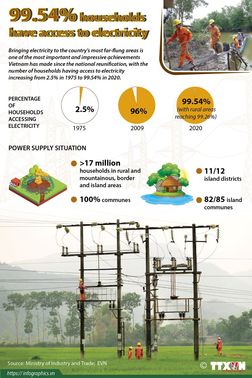 99.54% households have access to electricity hinh anh 1