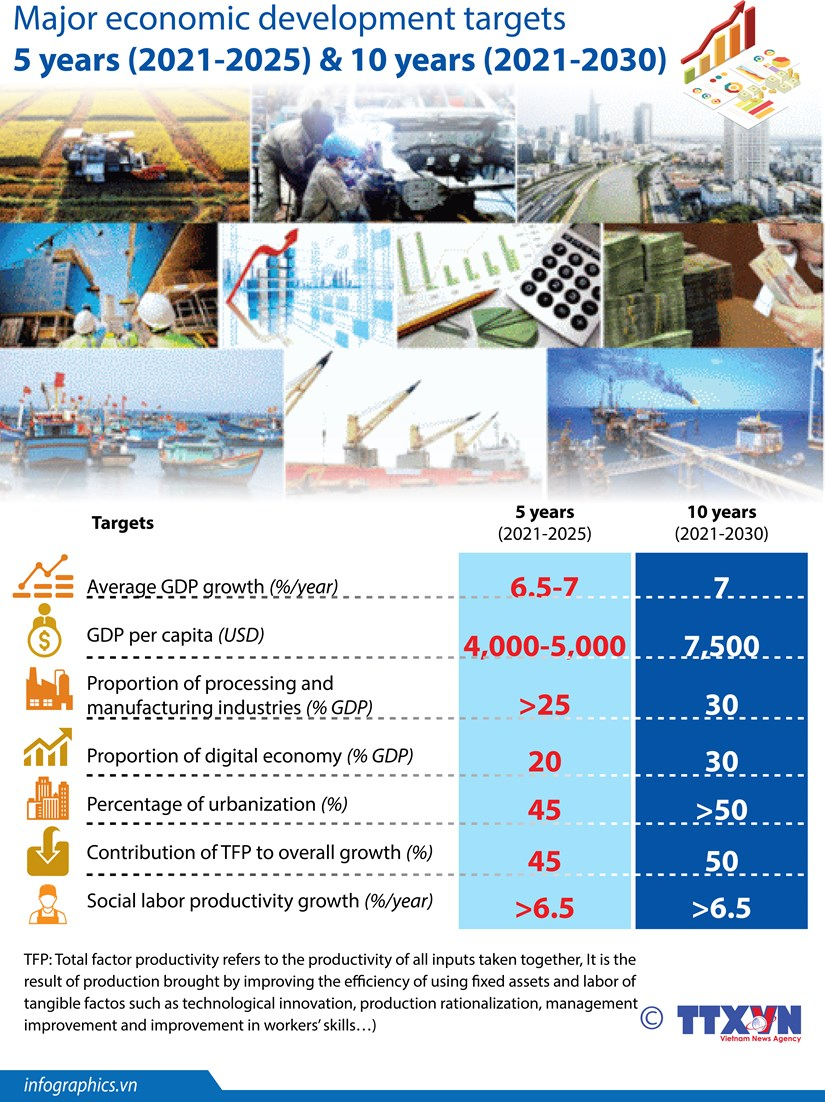 Major economic development targets by 2030 hinh anh 1