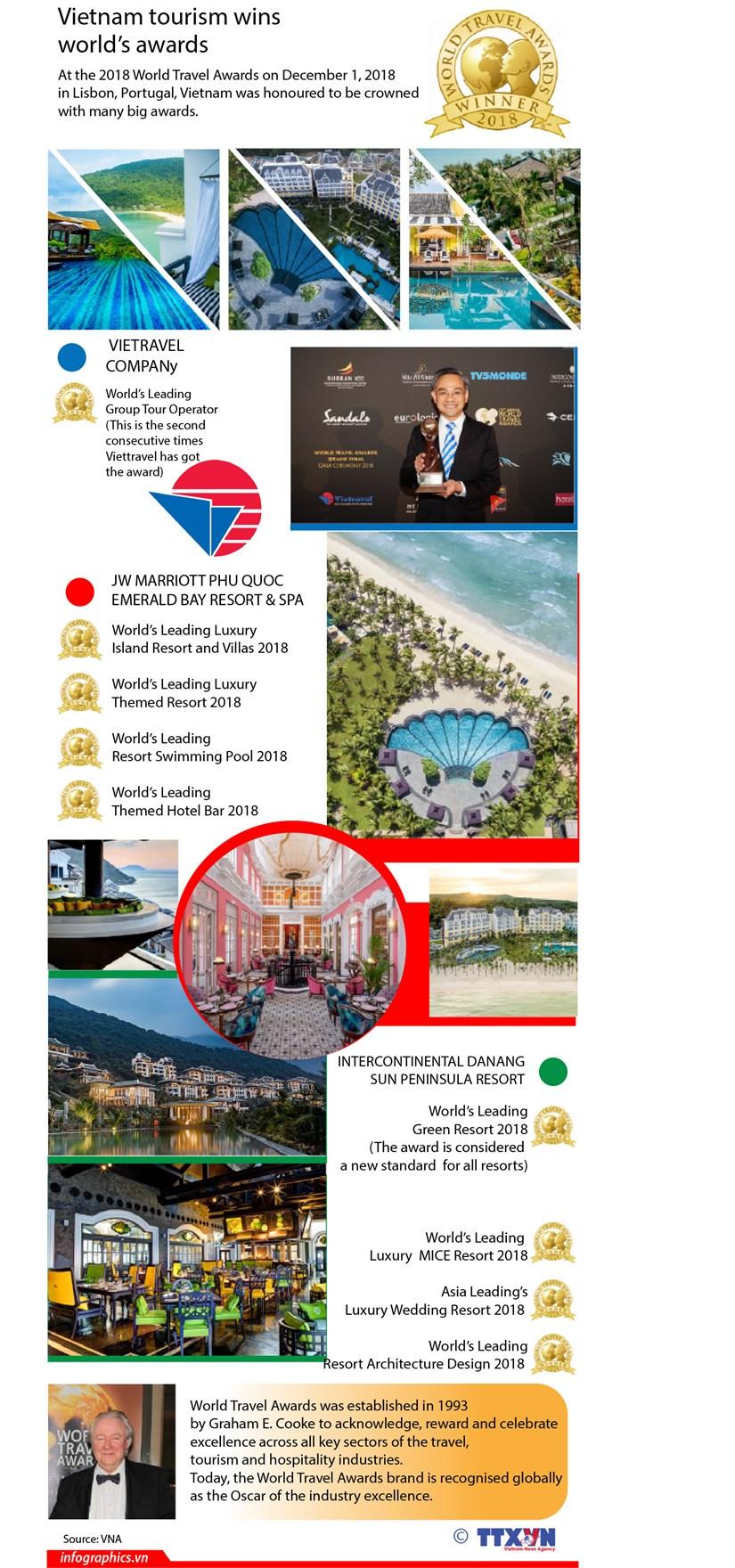 Vietnam tourism wins world's awards hinh anh 1