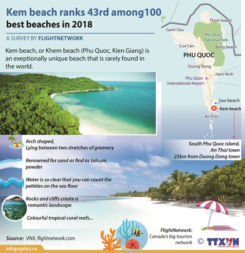 Kem beach ranks 43rd among 100 best beaches in 2018 hinh anh 1