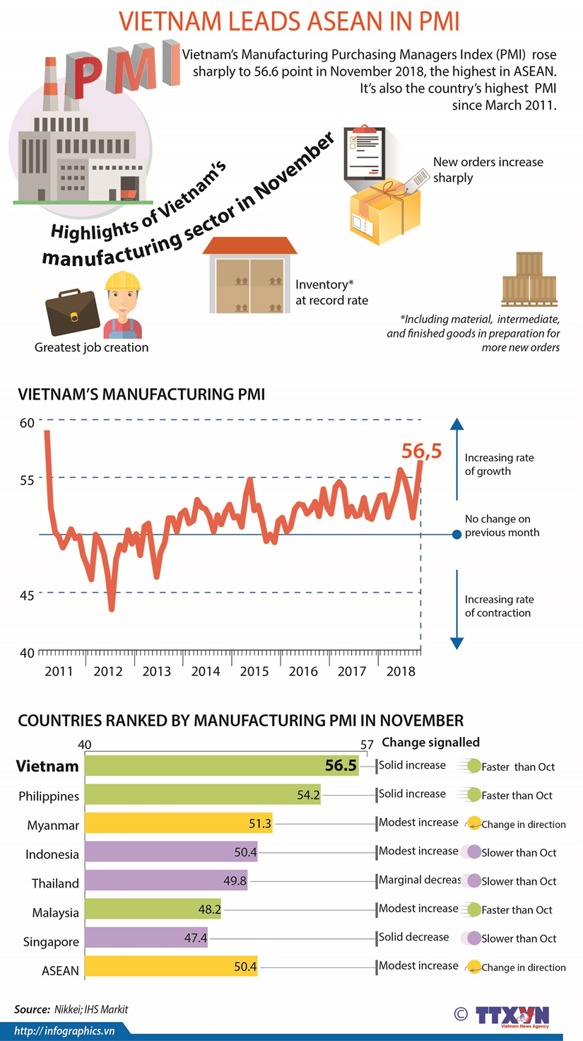 Vietnam leads ASEAN in PMI hinh anh 1