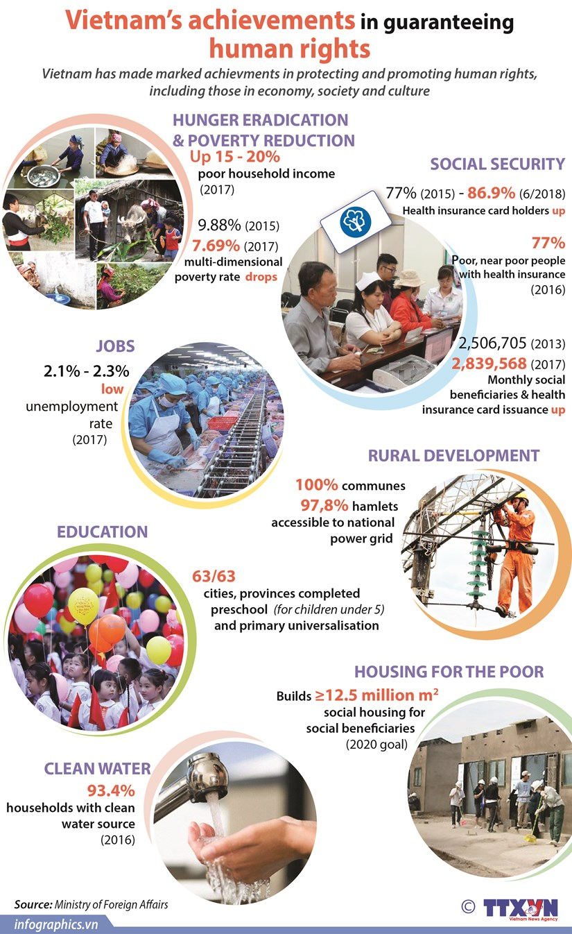 Vietnam's achievements in guaranteeing human rights hinh anh 1